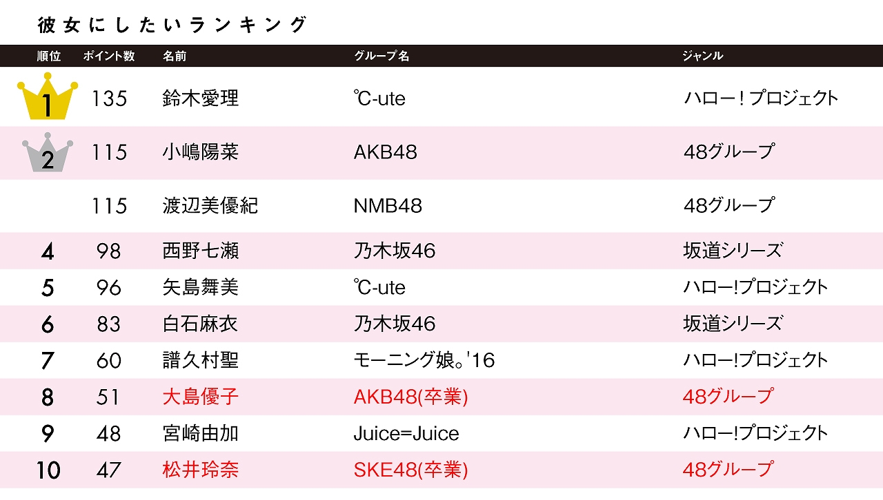 【Juice=Juice】ゆかにゃこと宮崎由加ちゃんを応援しよう108【リーダー】【ID】 YouTube動画>30本 ->画像>89枚
